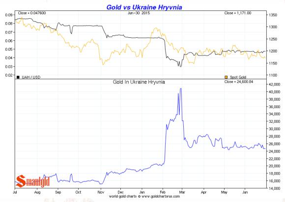 gold vs ukraine hyvrnia second quarter 2015 chart