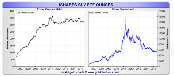 slv silver holdings chart through 2015