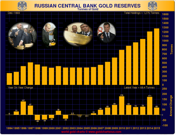 Russian Gold Reserves in Tons