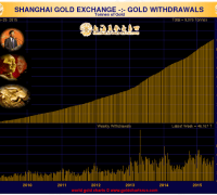 Shanghai Gold Exchange withdrawals for the week ended June 26 2015 chart