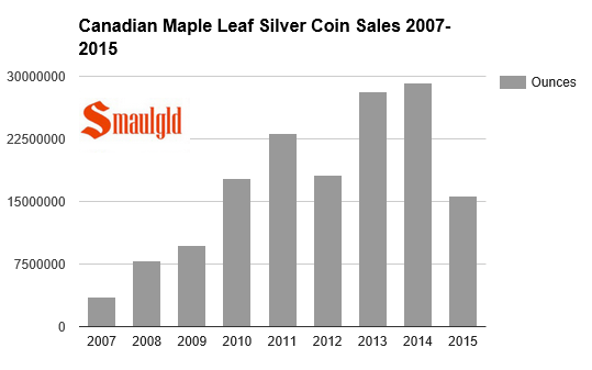 Canadian Mint sales 200 - 2015