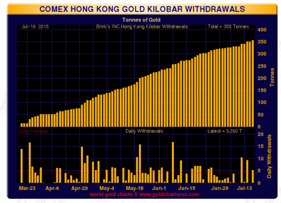 Comex hong kong gold kilo bar withdrawals chart