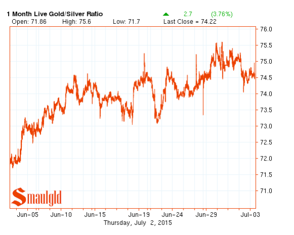 gold silver ratio july 2015