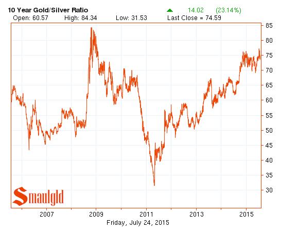 gold silver ratio ten year chart