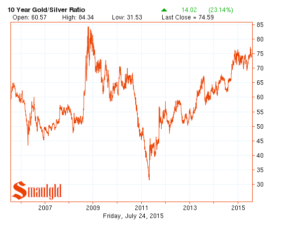 gold silver ratio ten year chart
