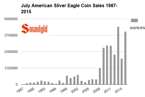 july sales of American Silver Eagles 1987-2015