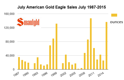 american gold eagle sales juy 1986-2105