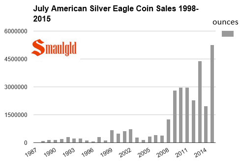American Silver Eagles July sales 1987-2015