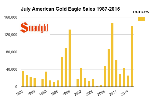 American Gold Eagle July coin sales 1987-2015