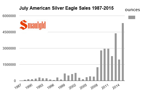july american silver eagle sales 1987-2015 chart