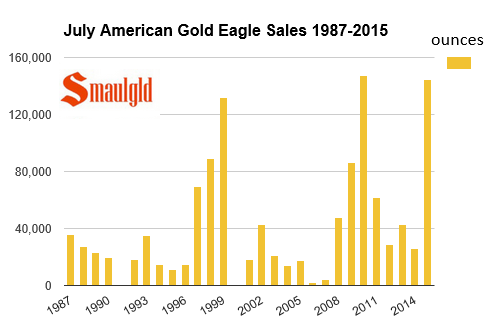 american gold eagle coins sold in july 1987-2015 chart