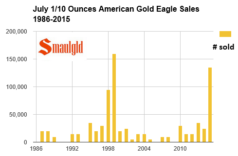 American Gold Eagle sales in 1/10 size july 1987-2015.