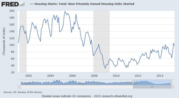 housing starts 2001-2015 chart