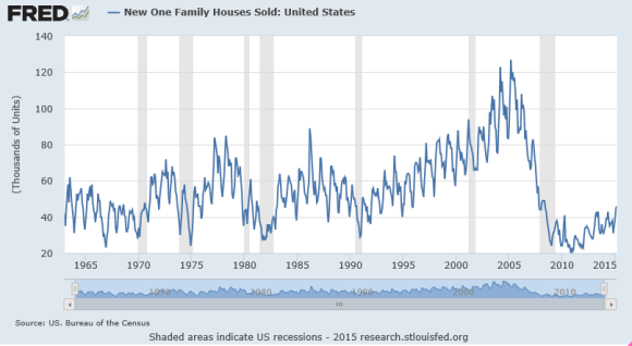 one family houses sold chart