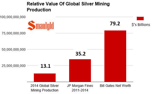 chart showing value of silver mining production vs jp morgan fines