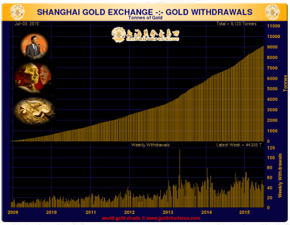 shanghai gold exchange withdrawals july 2015 chart