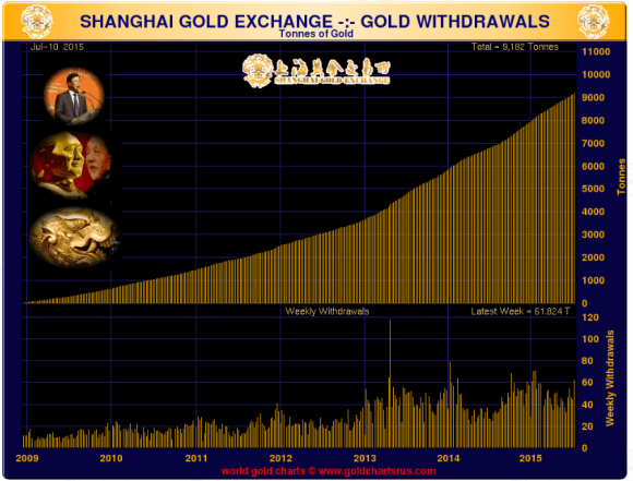 Shanghai Gold Exchange withdrawals July 2015