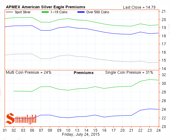 chart showing premiums on american silver eagle coins