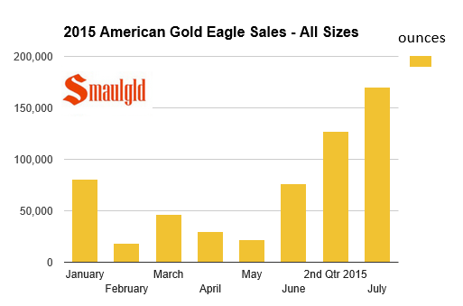 American gold eagle sales 2015 through July chart