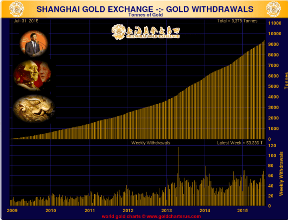 Shanghai Gold Exchange chart showing cumulative gold withdrawals 2009-July 2015.