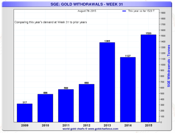 Shanghai gold exchange withdrawals chart comparing prior year withdrawals