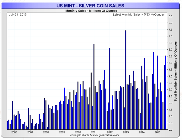Ten year chart of american silver eagle sales