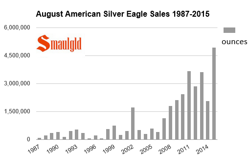 August sales of american silver eagle coins 1988-2015 chart