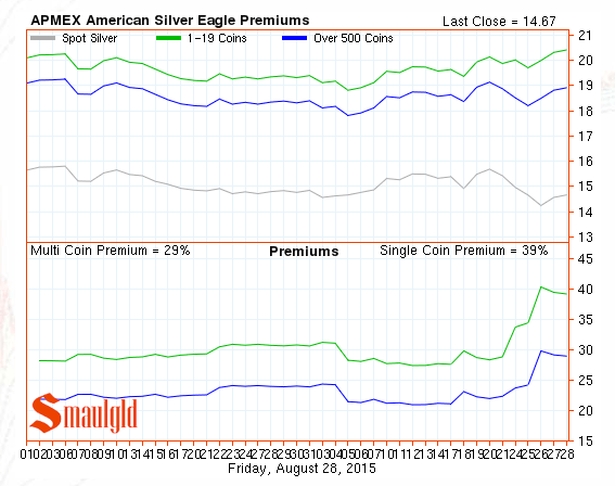 Premiums on American Silver Eagle coins august 2015