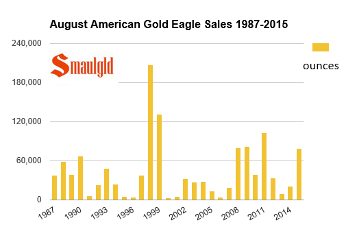 american gold eagle coins sold in august 1987-2015 chart