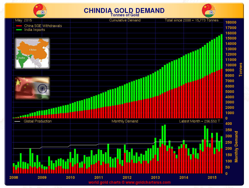 Global Gold Demand Soars - World Gold Council Reports Otherwise
