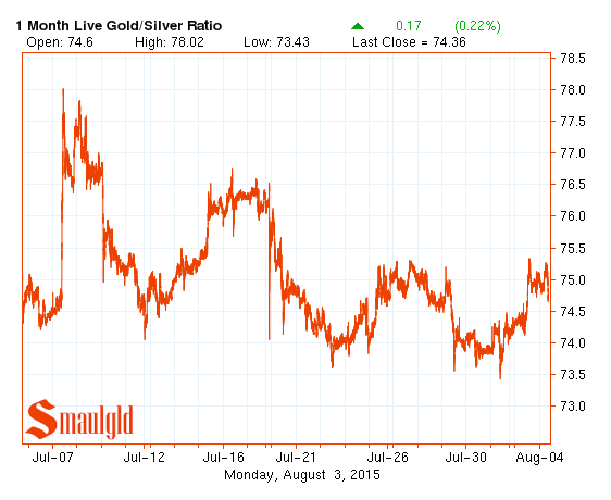 Gold silver ratio chart August 2015