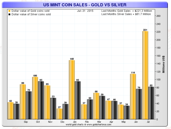Dollar value of gold and silver sold at the US Mint