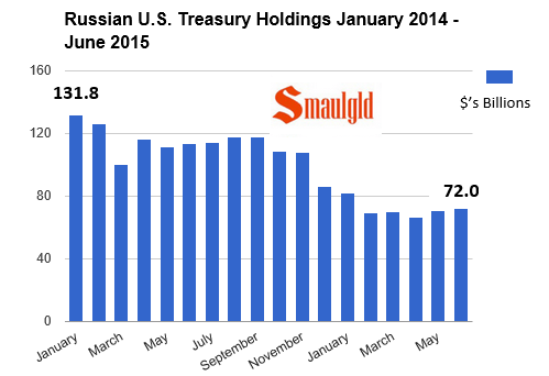 Chart showing russian treasury bond holdings through june 2015