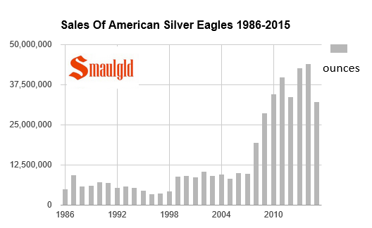 american silver eagle sales chart 1987-2015