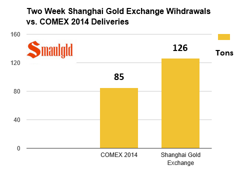 chart showing shanghai gold exchange withdrawals during a two week period vs Comex annual gold deliveries