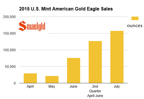 us mint american gold eagle sales 2015 2nd quarter and july
