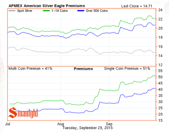American Silver Eagle premium chart through September 2015