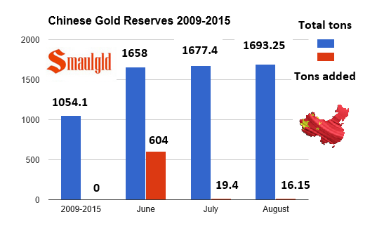 Chinese gold reserves chart from 2009-2015