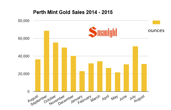 Perth Mint gold sales chart August 2014 -2015
