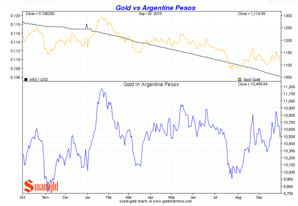 argentine peso vs. gold third quarter 2015 chart