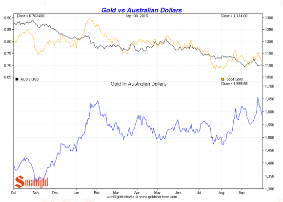 Australian dollar vs. gold third quarter 2015 chart