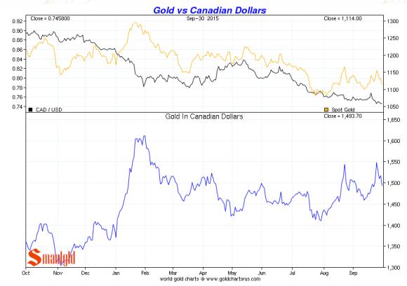 Canadian dollar vs. gold third quarter 2015 chart