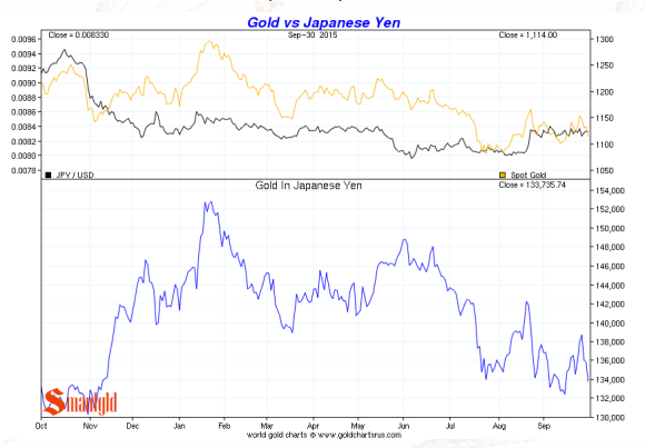 Japanese Yen vs. gold third quarter 2015 chart
