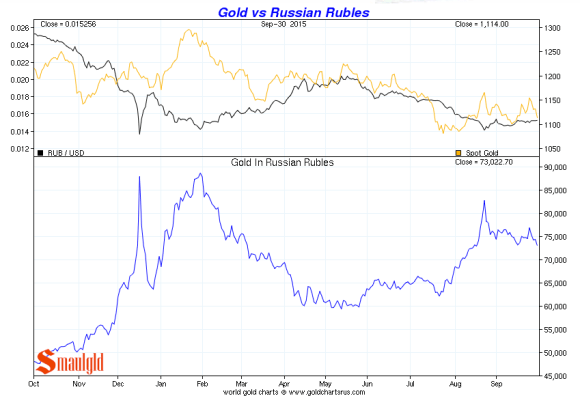Russian Ruble vs. gold third quarter 2015 chart