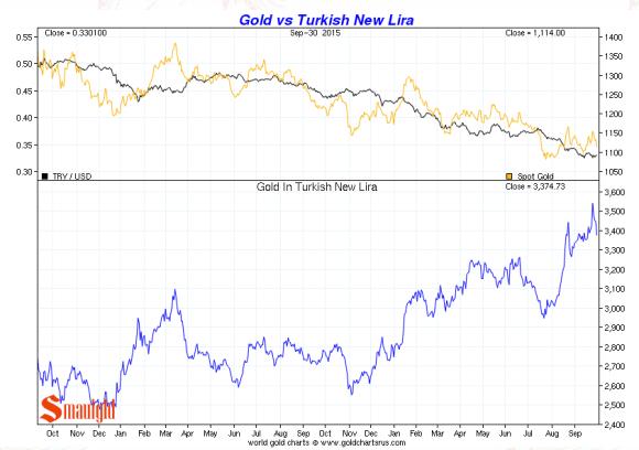 Turkish Lira vs. gold third quarter 2015 chart