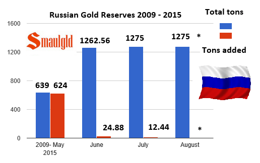 Russian gold reserves 2009-2015 chart