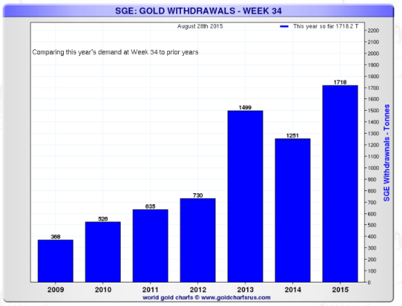Shanghai gold exchange withdrawals compared on week by week basis chart