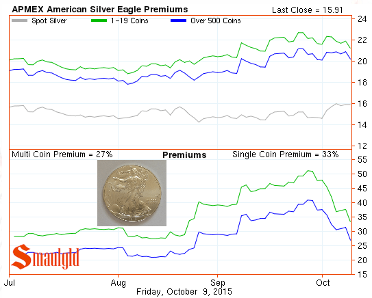 American Silver Eagle premiums chart October 9 2015