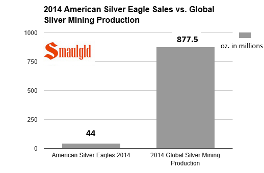 2014 American Silver Eagle sales vs global silver mining production