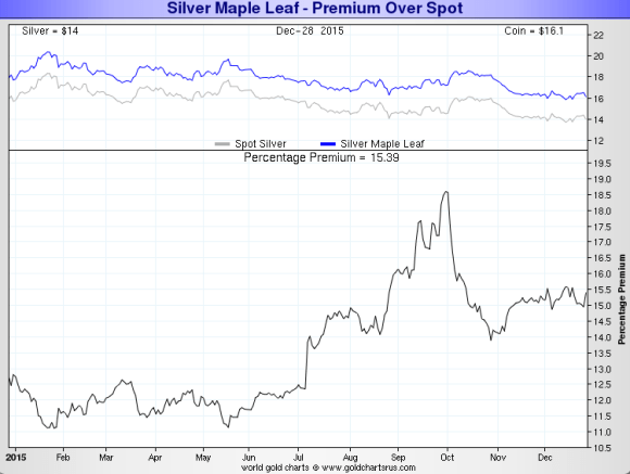 chart showing Canadian Silver Maple Leaf premiums 2014 - 2015